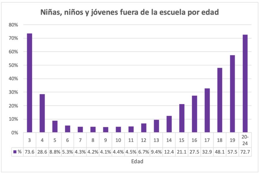 Figura 8. Niñas, niños, adolescentes y jóvenes fuera de la escuela (3 a 24 años de edad)