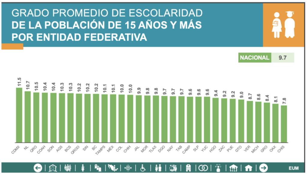 Figura 11. Escolaridad promedio por entidad federativa