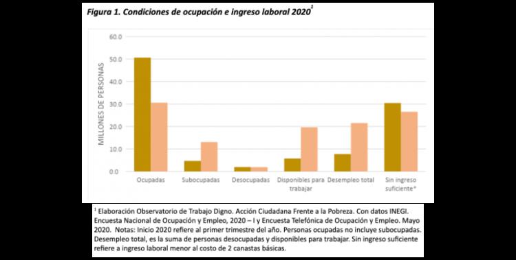 Figura 1. Condiciones de ocupación e ingreso laboral 2020 1